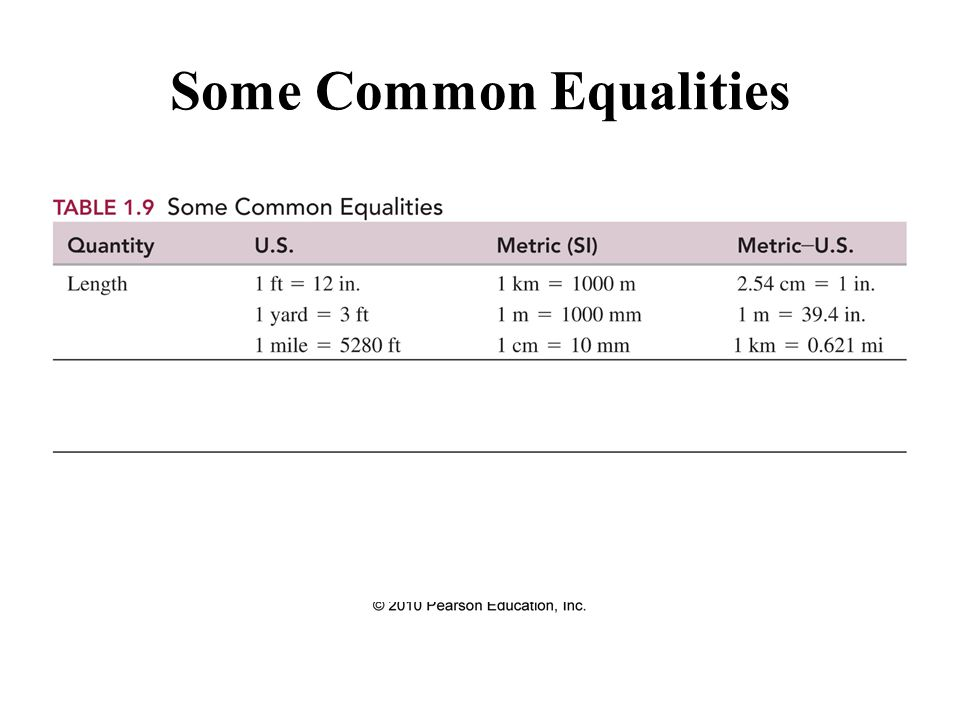 Some Common Equalities