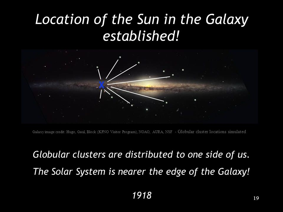 19 Location of the Sun in the Galaxy established! Globular clusters are distributed to one side of us. The Solar System is nearer the edge of the Gala