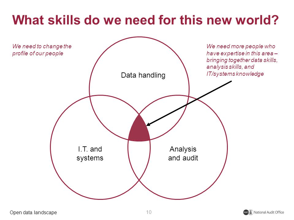 Open data landscape What skills do we need for this new world.