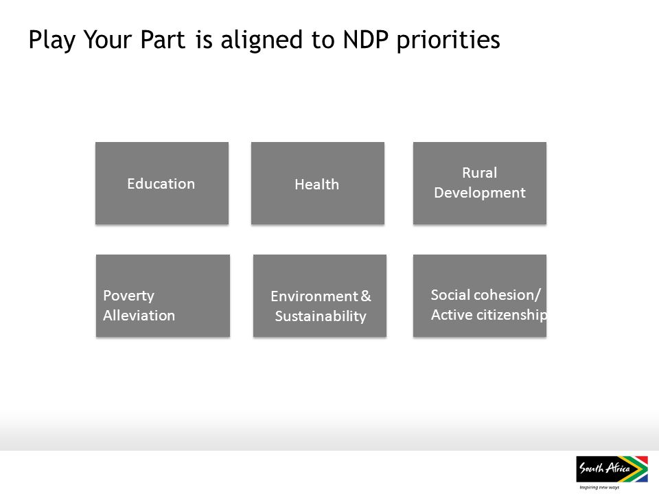 Play Your Part is aligned to NDP priorities Education Health Rural Development Social cohesion/ Active citizenship Environment & Sustainability Poverty Alleviation
