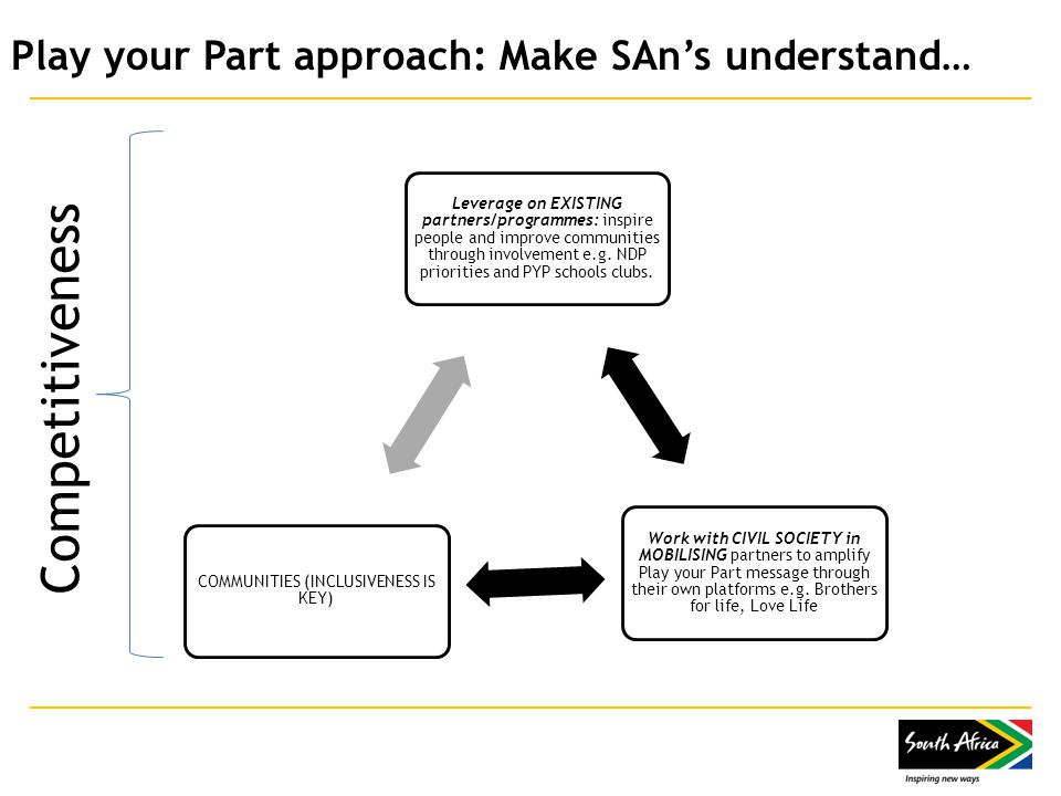 Play your Part approach: Make SAn's understand… Leverage on EXISTING partners/programmes: inspire people and improve communities through involvement e.g.