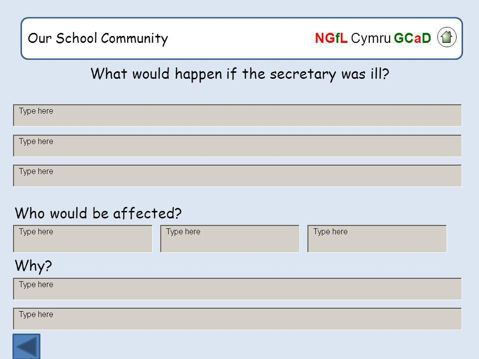 Our School Community NGfL Cymru GCaD What would happen if the secretary was ill.
