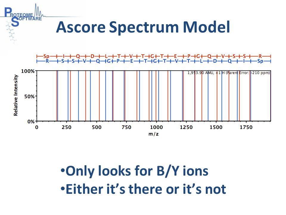 Ascore Spectrum Model Only looks for B/Y ions Either it's there or it's not