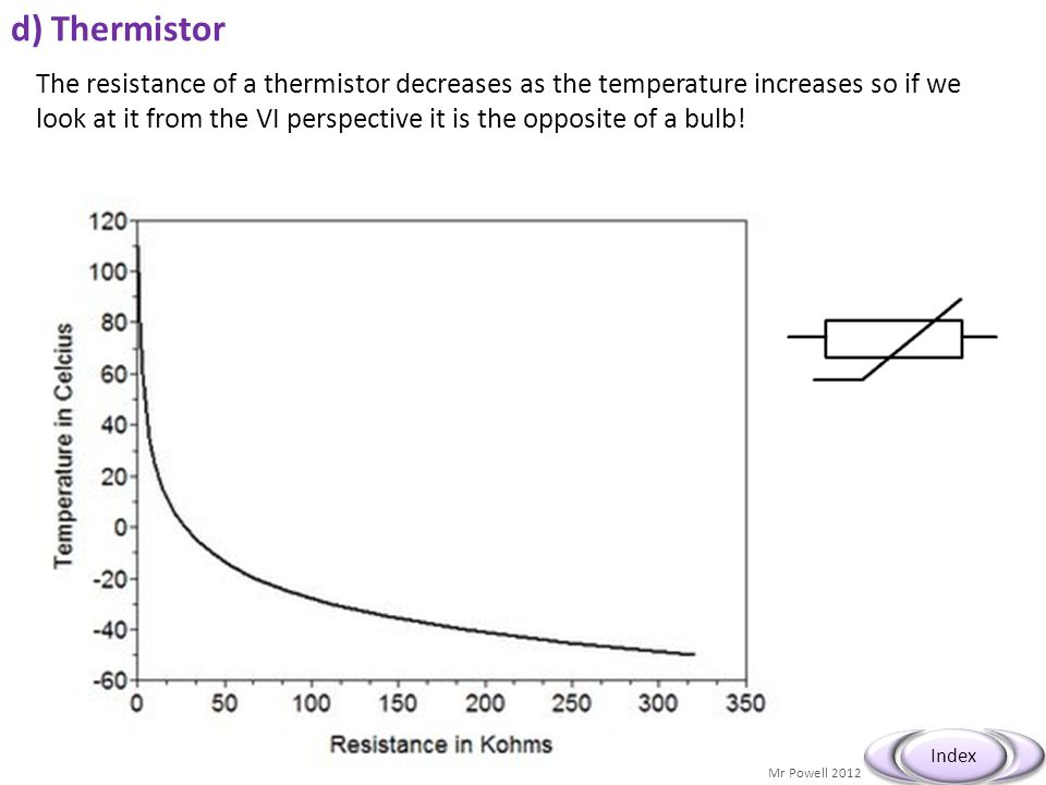 Mr Powell 2012 Index d) Thermistor The resistance of a thermistor decreases as the temperature increases so if we look at it from the VI perspective i