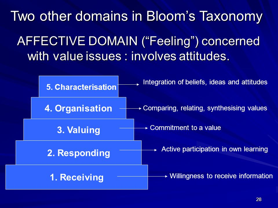 "2828 AFFECTIVE DOMAIN (""Feeling"") concerned with value issues : involves attitudes. Two other domains in Bloom's Taxonomy 1. Receiving 2. Responding 3"