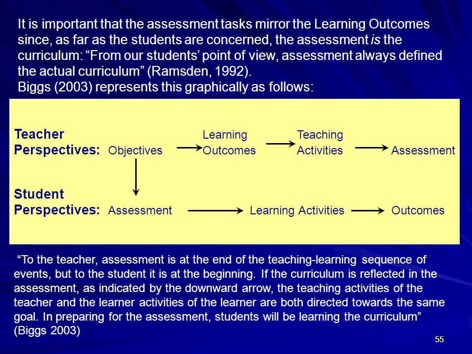 555555 Teacher Learning Teaching Perspectives: Objectives OutcomesActivitiesAssessment Student Perspectives: AssessmentLearning ActivitiesOutcomes It