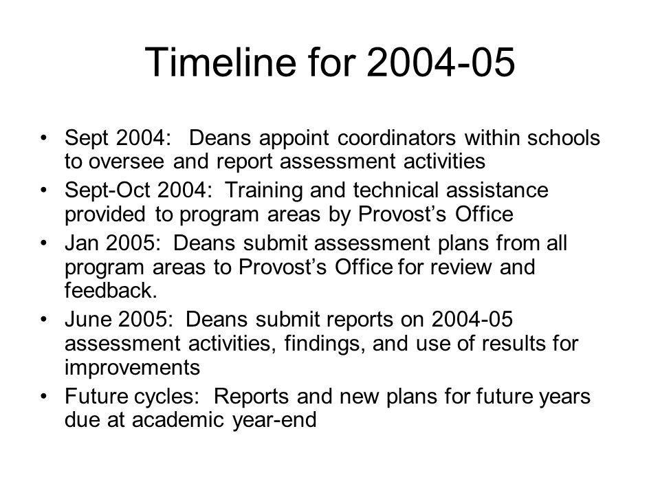 Timeline for 2004-05 Sept 2004: Deans appoint coordinators within schools to oversee and report assessment activities Sept-Oct 2004: Training and technical assistance provided to program areas by Provost's Office Jan 2005: Deans submit assessment plans from all program areas to Provost's Office for review and feedback.