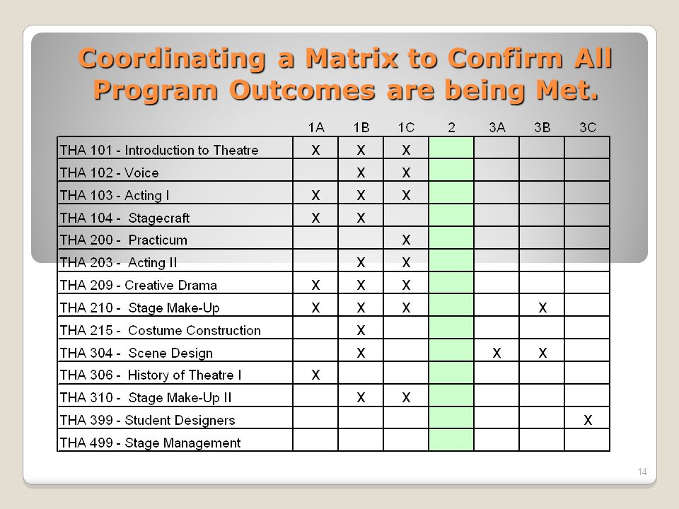 Coordinating a Matrix to Confirm All Program Outcomes are being Met. 14