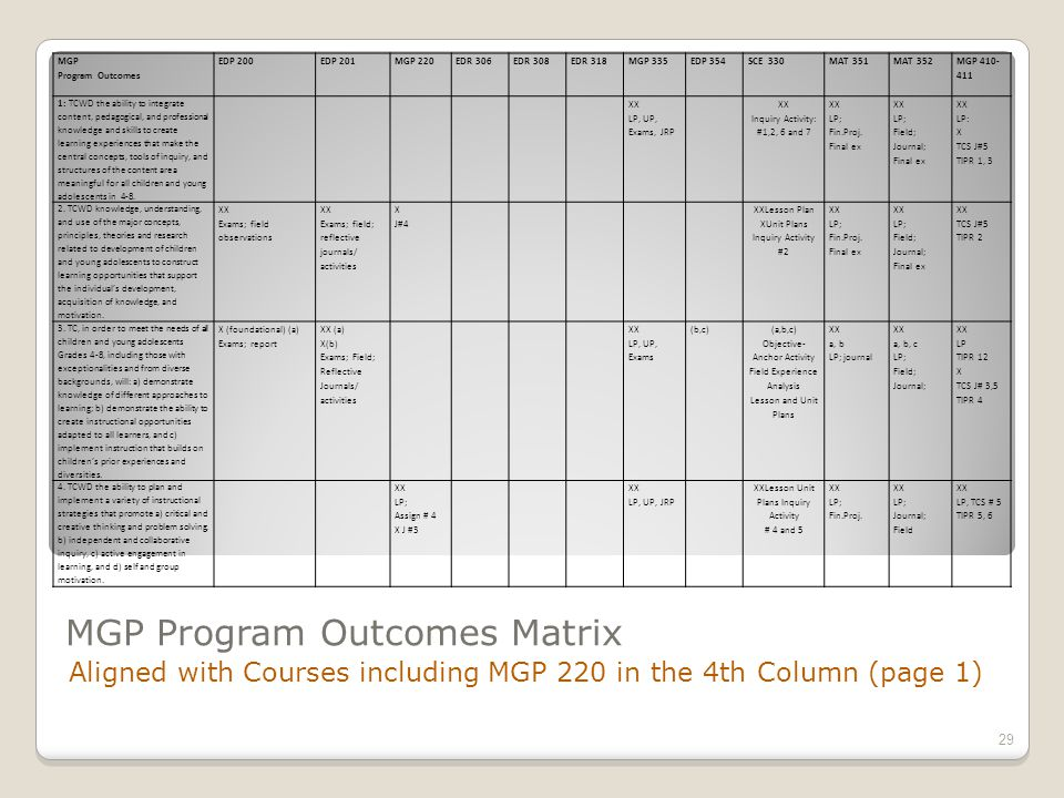 MGP Program Outcomes Matrix Aligned with Courses including MGP 220 in the 4th Column (page 1) 29 MGP Program Outcomes EDP 200EDP 201MGP 220EDR 306EDR 308EDR 318MGP 335EDP 354SCE 330MAT 351MAT 352 MGP 410- 411 1: TCWD the ability to integrate content, pedagogical, and professional knowledge and skills to create learning experiences that make the central concepts, tools of inquiry, and structures of the content area meaningful for all children and young adolescents in 4-8.