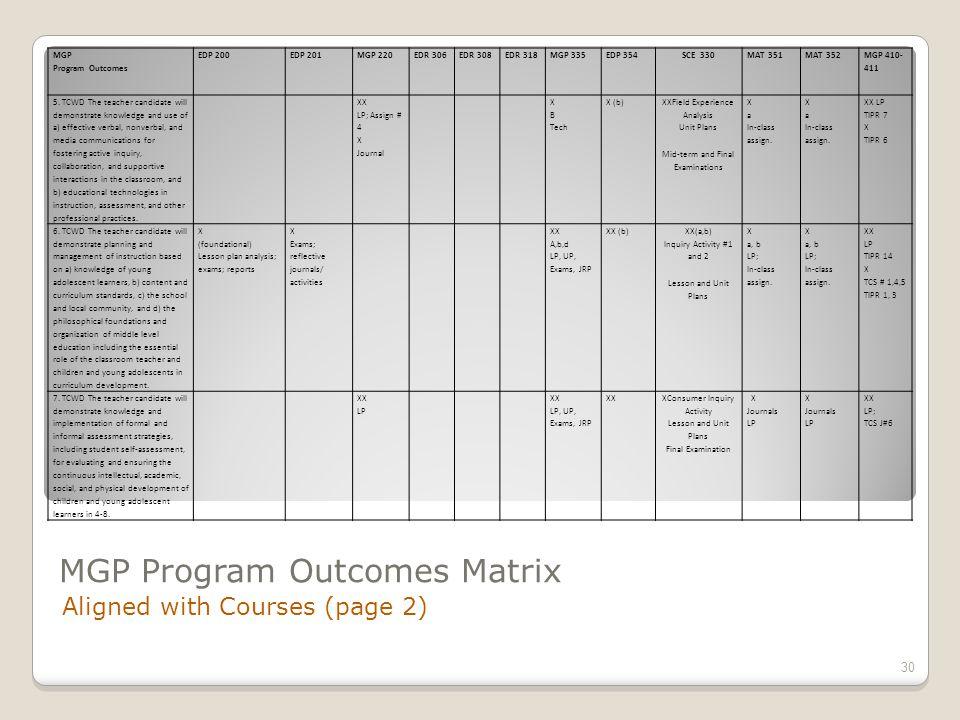 MGP Program Outcomes Matrix Aligned with Courses (page 2) 30 MGP Program Outcomes EDP 200EDP 201MGP 220EDR 306EDR 308EDR 318MGP 335EDP 354SCE 330MAT 351MAT 352 MGP 410- 411 5.
