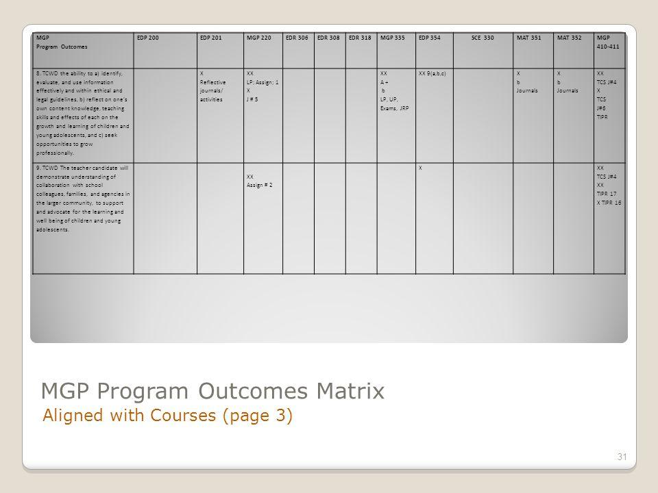 MGP Program Outcomes Matrix Aligned with Courses (page 3) 31 MGP Program Outcomes EDP 200EDP 201MGP 220EDR 306EDR 308EDR 318MGP 335EDP 354SCE 330MAT 351MAT 352 MGP 410-411 8.