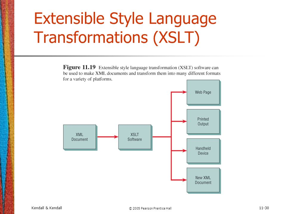 Kendall & Kendall © 2005 Pearson Prentice Hall 11-30 Extensible Style Language Transformations (XSLT)