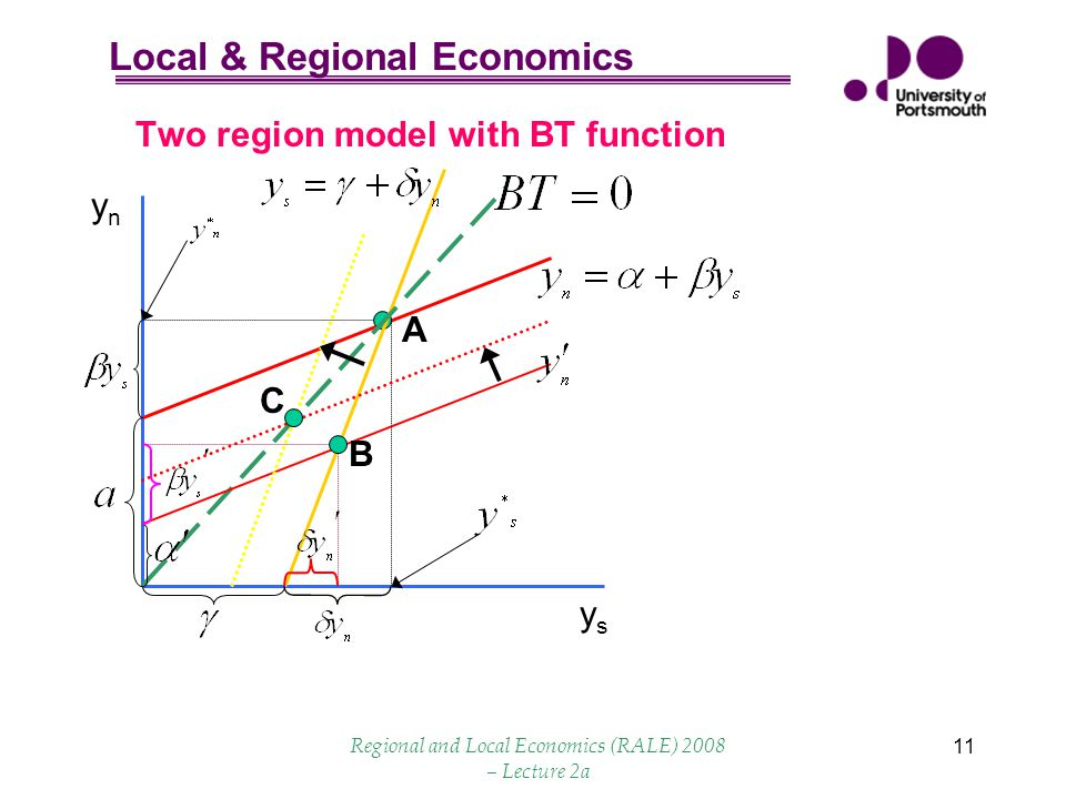 Local & Regional Economics Regional and Local Economics (RALE) 2008 – Lecture 2a 11 ysys ynyn Two region model with BT function A B C