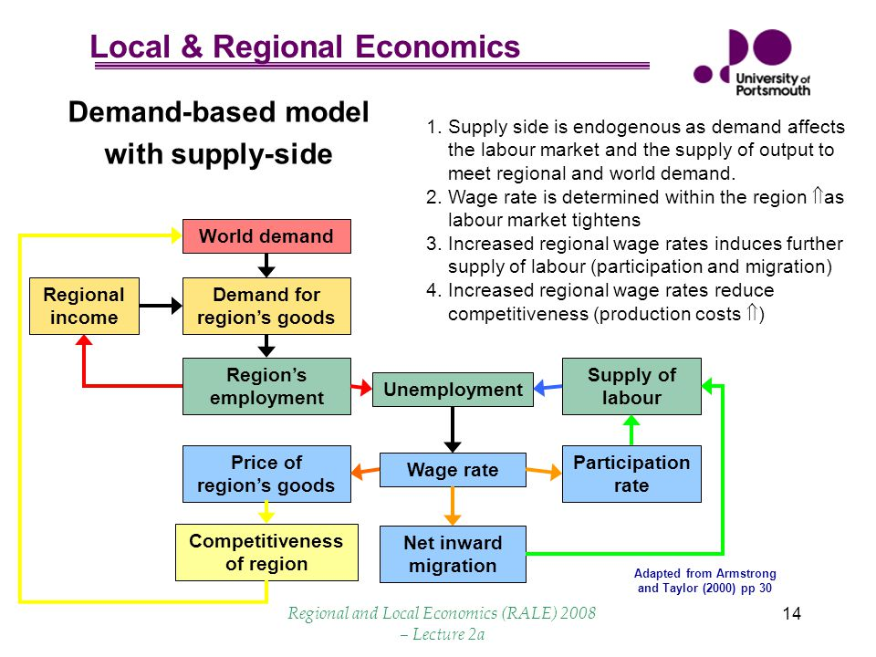 Local & Regional Economics Regional and Local Economics (RALE) 2008 – Lecture 2a 14 Demand-based model with supply-side World demand Demand for region's goods Region's employment Unemployment Regional income Price of region's goods Wage rate Participation rate Net inward migration Supply of labour Competitiveness of region 1.Supply side is endogenous as demand affects the labour market and the supply of output to meet regional and world demand.