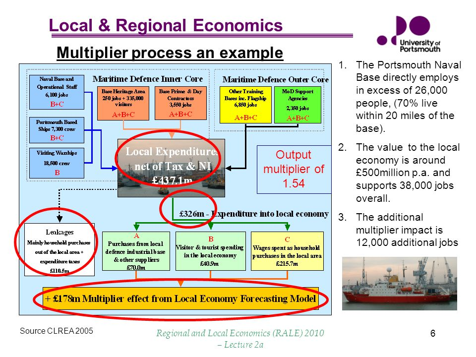 Local & Regional Economics Regional and Local Economics (RALE) 2010 – Lecture 2a 6 Multiplier process an example Source CLREA 2005 1.The Portsmouth Naval Base directly employs in excess of 26,000 people, (70% live within 20 miles of the base).
