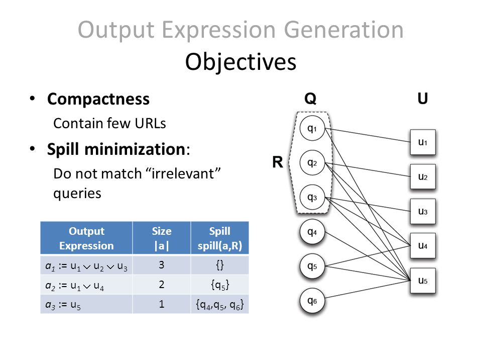 Compactness Contain few URLs Spill minimization: Do not match irrelevant queries Output Expression Generation Objectives Output Expression Size |a| Spill spill(a,R) a 1 := u 1  u 2  u 3 3{} a 2 := u 1  u 4 2{q 5 } a 3 := u 5 1{q 4,q 5, q 6 }