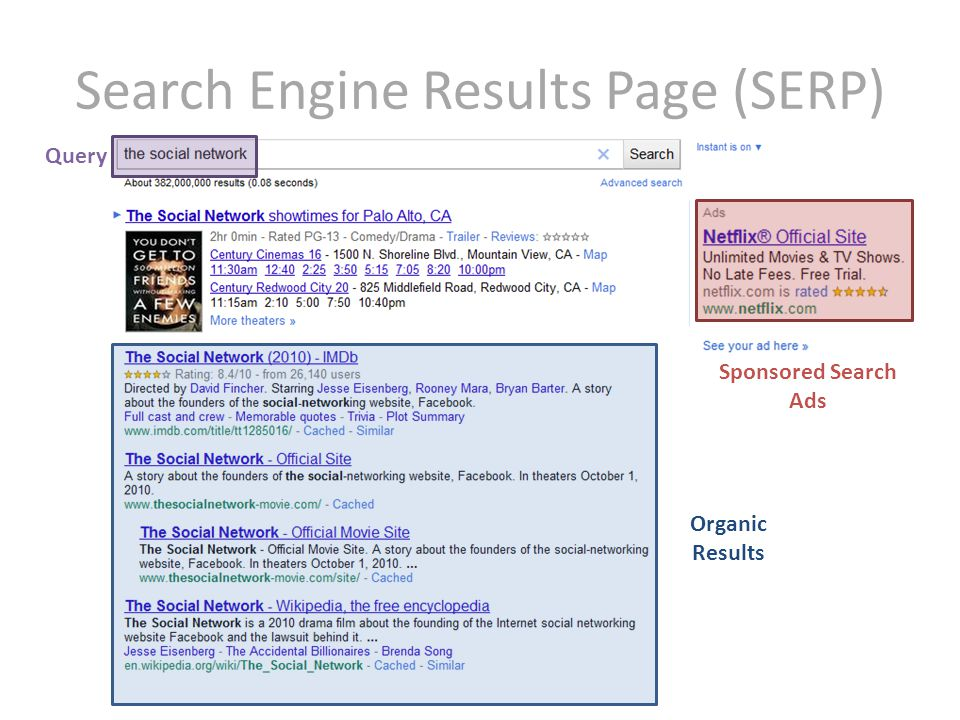 Search Engine Results Page (SERP) Organic Results Sponsored Ads Query Sponsored Search Ads