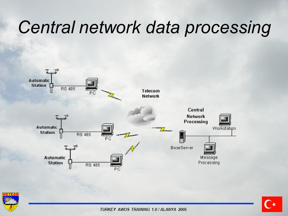 TURKEY AWOS TRAINING 1.0 / ALANYA 2005 Central network data processing