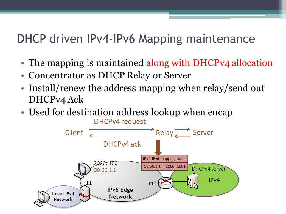 DHCP driven IPv4-IPv6 Mapping maintenance The mapping is maintained along with DHCPv4 allocation Concentrator as DHCP Relay or Server Install/renew th