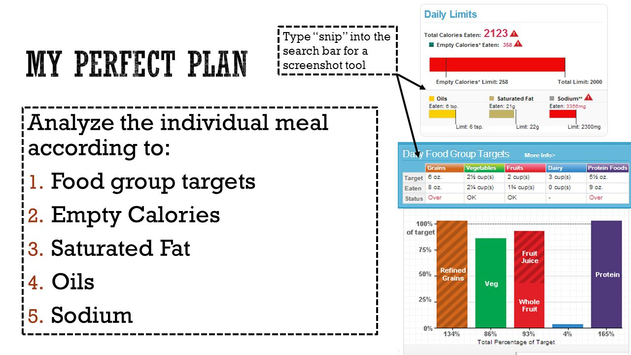 Analyze the individual meal according to: 1. Food group targets 2.