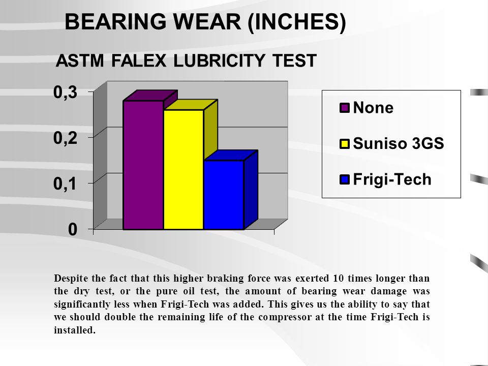 Despite the fact that this higher braking force was exerted 10 times longer than the dry test, or the pure oil test, the amount of bearing wear damage was significantly less when Frigi-Tech was added.