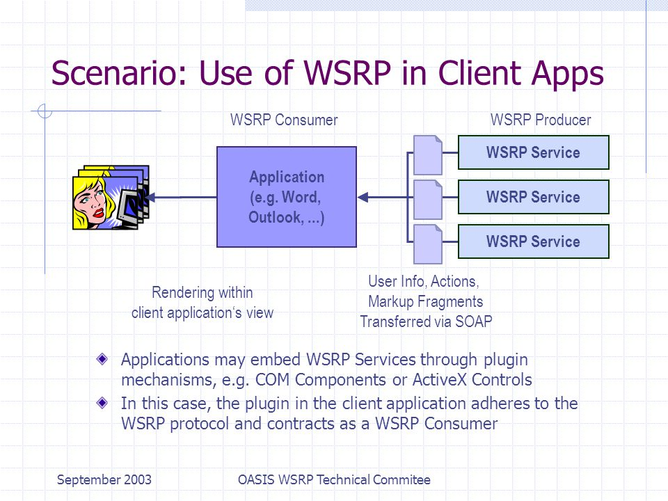 September 2003OASIS WSRP Technical Commitee Scenario: Use of WSRP in Client Apps Applications may embed WSRP Services through plugin mechanisms, e.g.