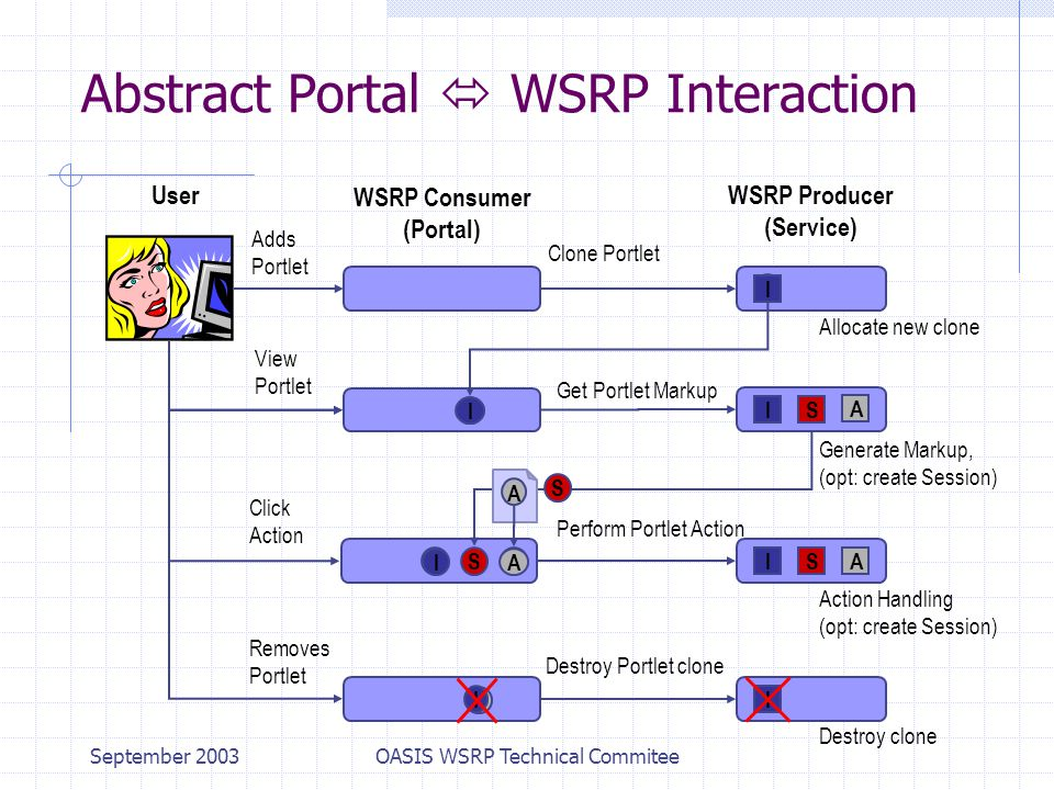 September 2003OASIS WSRP Technical Commitee Perform Portlet Action Destroy Portlet clone Clone Portlet Abstract Portal  WSRP Interaction WSRP Consumer (Portal) WSRP Producer (Service) Adds Portlet Removes Portlet Click Action Get Portlet Markup IS S User View Portlet Allocate new clone Generate Markup, (opt: create Session) Action Handling (opt: create Session) I I A IA I I A I IS I Destroy clone I A S I A