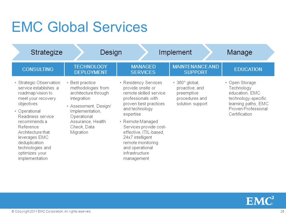 26© Copyright 2011 EMC Corporation. All rights reserved. EMC Global Services StrategizeDesignImplementManage CONSULTING TECHNOLOGY DEPLOYMENT MANAGED