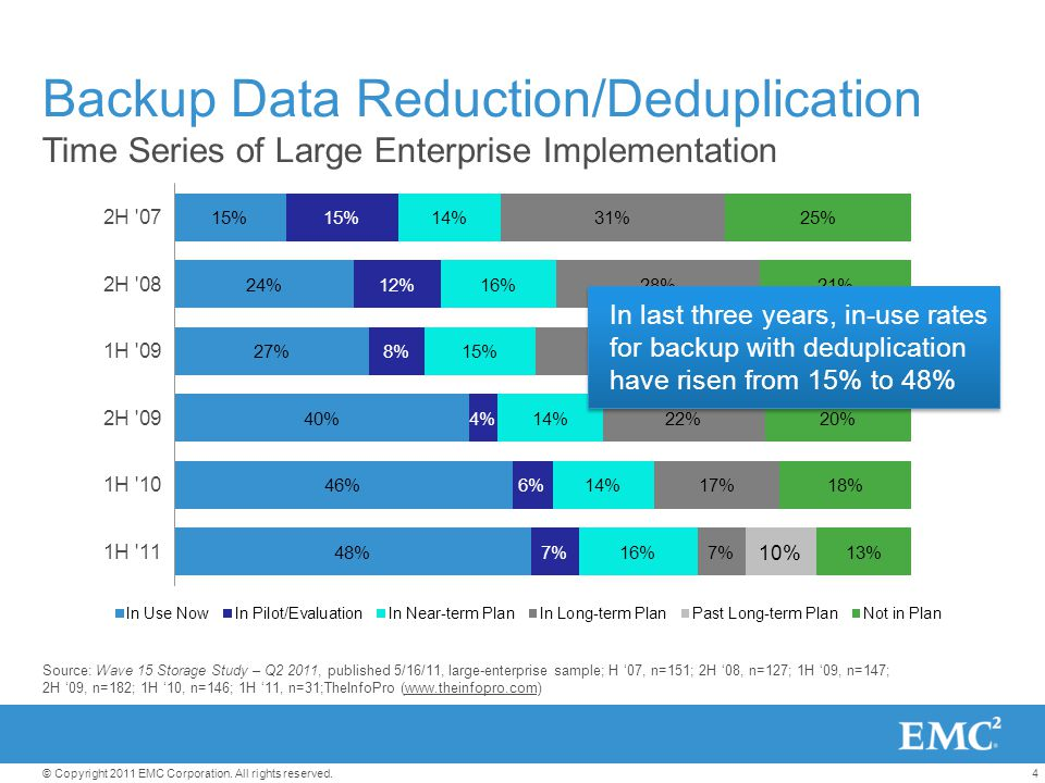 4© Copyright 2011 EMC Corporation. All rights reserved. Backup Data Reduction/Deduplication Time Series of Large Enterprise Implementation In last thr