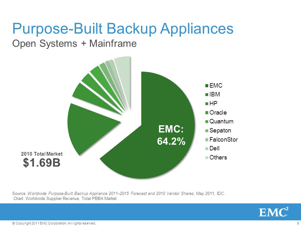 6© Copyright 2011 EMC Corporation. All rights reserved. Purpose-Built Backup Appliances Open Systems + Mainframe 2010 Total Market $1.69B EMC: 64.2% S
