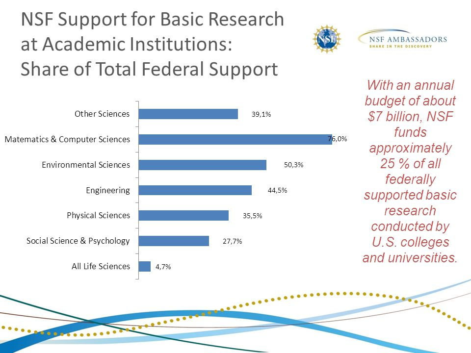 With an annual budget of about $7 billion, NSF funds approximately 25 % of all federally supported basic research conducted by U.S.