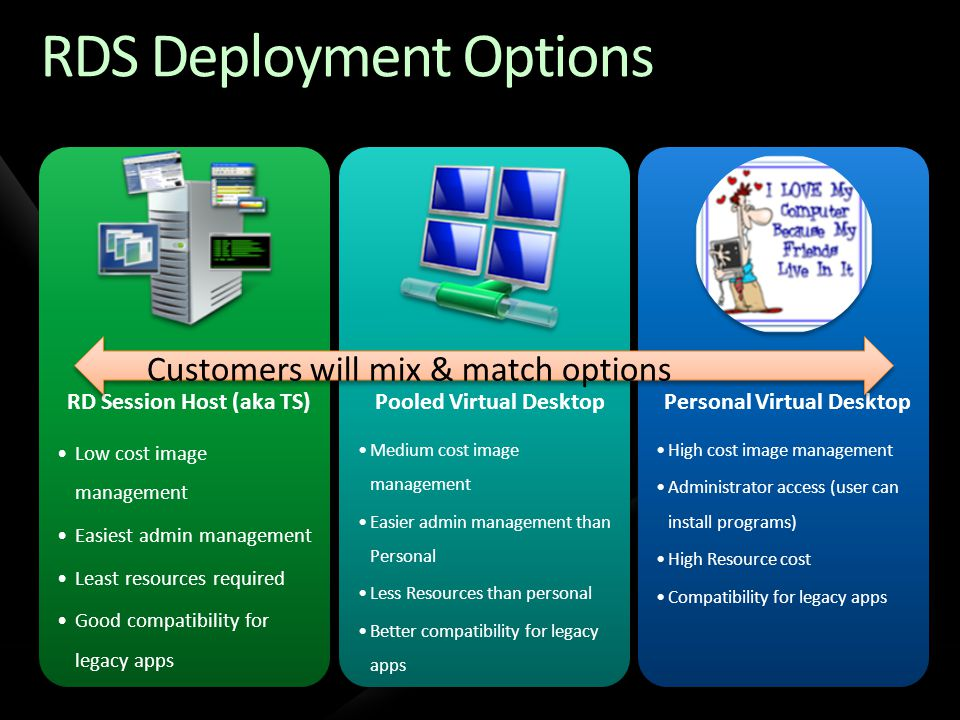 RDS Deployment Options RD Session Host (aka TS) Low cost image management Easiest admin management Least resources required Good compatibility for leg