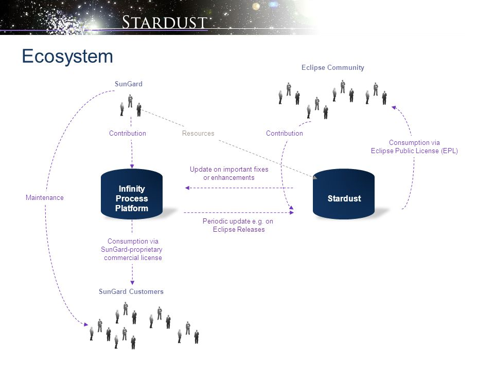 Ecosystem Stardust Maintenance Eclipse Community Contribution Consumption via Eclipse Public License (EPL) SunGard Customers Consumption via SunGard-p