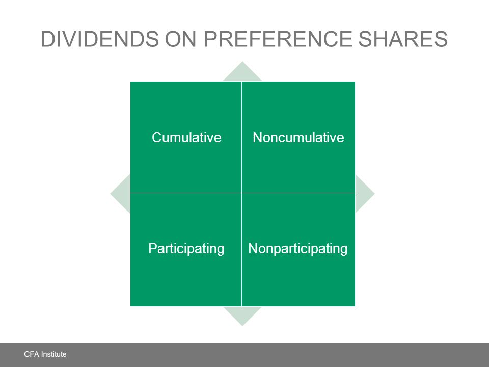 DIVIDENDS ON PREFERENCE SHARES CumulativeNoncumulative ParticipatingNonparticipating