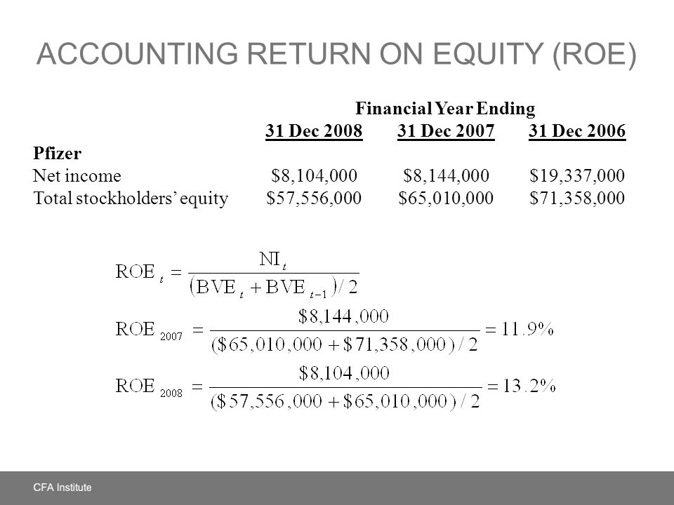 MARKET VALUE, BOOK VALUE, AND PRICE-TO-BOOK RATIO Market value of equity = Market price per share × Shares outstanding Market value of equity = US$16.97 × 6,750,000 = US$114,547,500 Book value of equity per share = Total shareholders' equity/Shares outstanding Book value of equity per share = US$57,556,000/6,750,000 = US$8.53 Price-to-book ratio = Market price per share/Book value of equity per share Price-to-book ratio = US$16.97/US$8.53 = 1.99