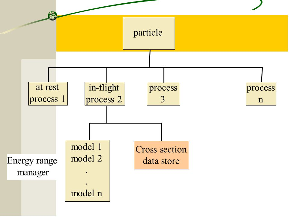 15 particle at rest process 1 in-flight process 2 process 3 process n model 1 model 2. model n Energy range manager Cross section data store