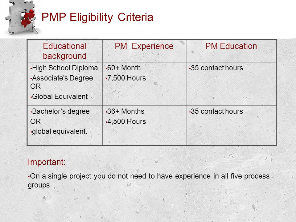 PMP Eligibility Criteria Educational background PM ExperiencePM Education High School Diploma Associate s Degree OR Global Equivalent 60+ Month 7,500 Hours 35 contact hours Bachelor's degree OR global equivalent.