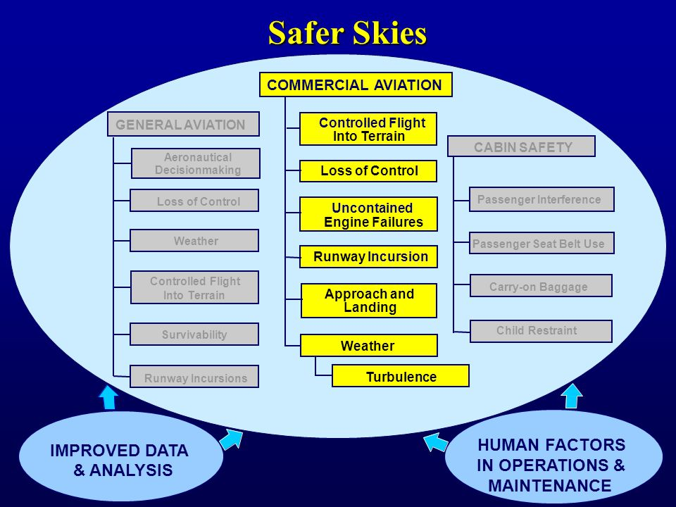 HUMAN FACTORS IN OPERATIONS & MAINTENANCE Carry-on Baggage Child Restraint Passenger Interference CABIN SAFETY IMPROVED DATA & ANALYSIS GENERAL AVIATION Loss of Control Weather Survivability Aeronautical Decisionmaking Controlled Flight Into Terrain Approach and Landing COMMERCIAL AVIATION Controlled Flight Into Terrain Loss of Control Weather Uncontained Engine Failures Runway Incursion Passenger Seat Belt Use Runway Incursions Safer Skies Turbulence