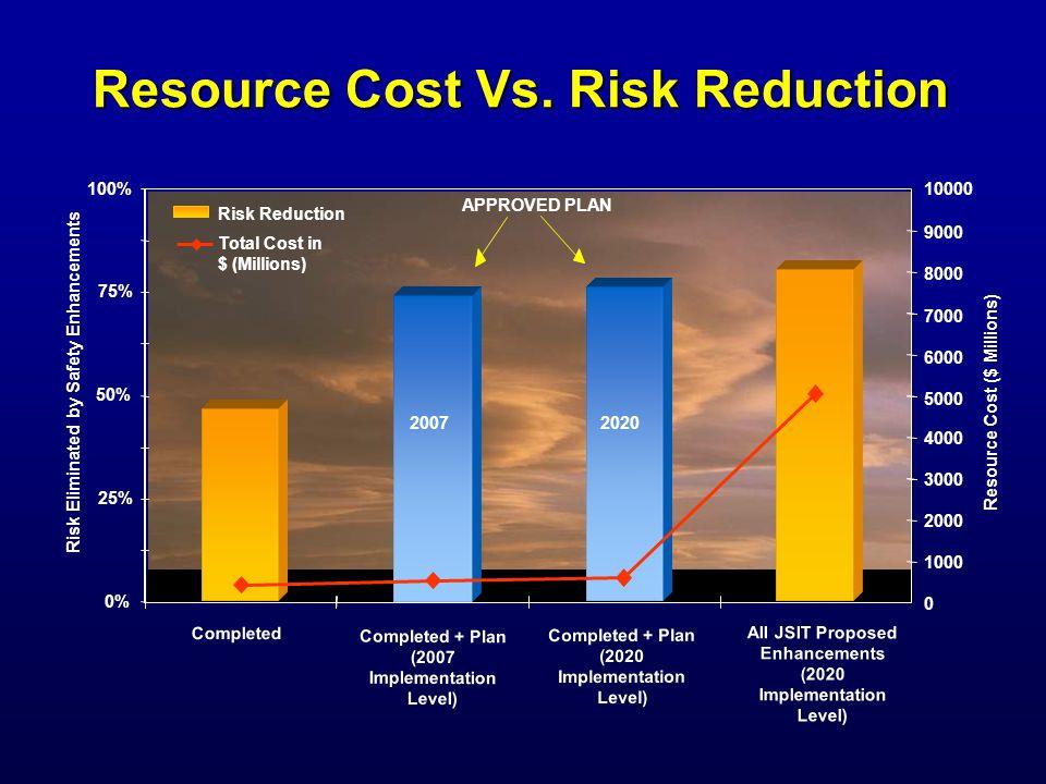 Resource Cost Vs.