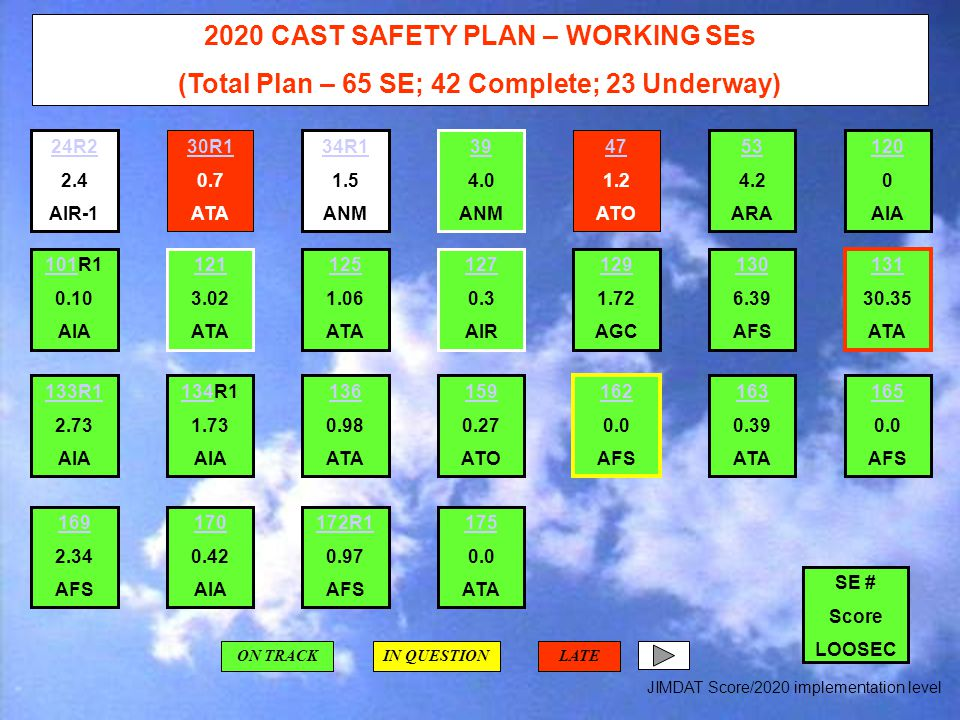 2020 CAST SAFETY PLAN – WORKING SEs (Total Plan – 65 SE; 42 Complete; 23 Underway) JIMDAT Score/2020 implementation level ON TRACKIN QUESTIONLATE 101101R1 0.10 AIA 24R2 2.4 AIR-1 30R1 0.7 ATA 34R1 1.5 ANM 39 4.0 ANM 47 1.2 ATO 53 4.2 ARA 120 0 AIA 121 3.02 ATA 125 1.06 ATA 127 0.3 AIR 129 1.72 AGC 130 6.39 AFS 131 30.35 ATA 133R1 2.73 AIA 134R1 1.73 AIA 136 0.98 ATA 159 0.27 ATO 162 0.0 AFS 163 0.39 ATA 165 0.0 AFS 169 2.34 AFS 170 0.42 AIA 172R1 0.97 AFS 175 0.0 ATA SE # Score LOOSEC