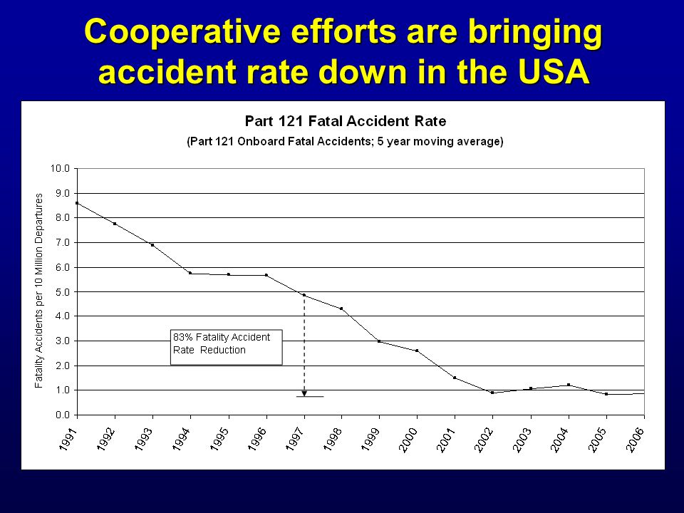 Cooperative efforts are bringing accident rate down in the USA