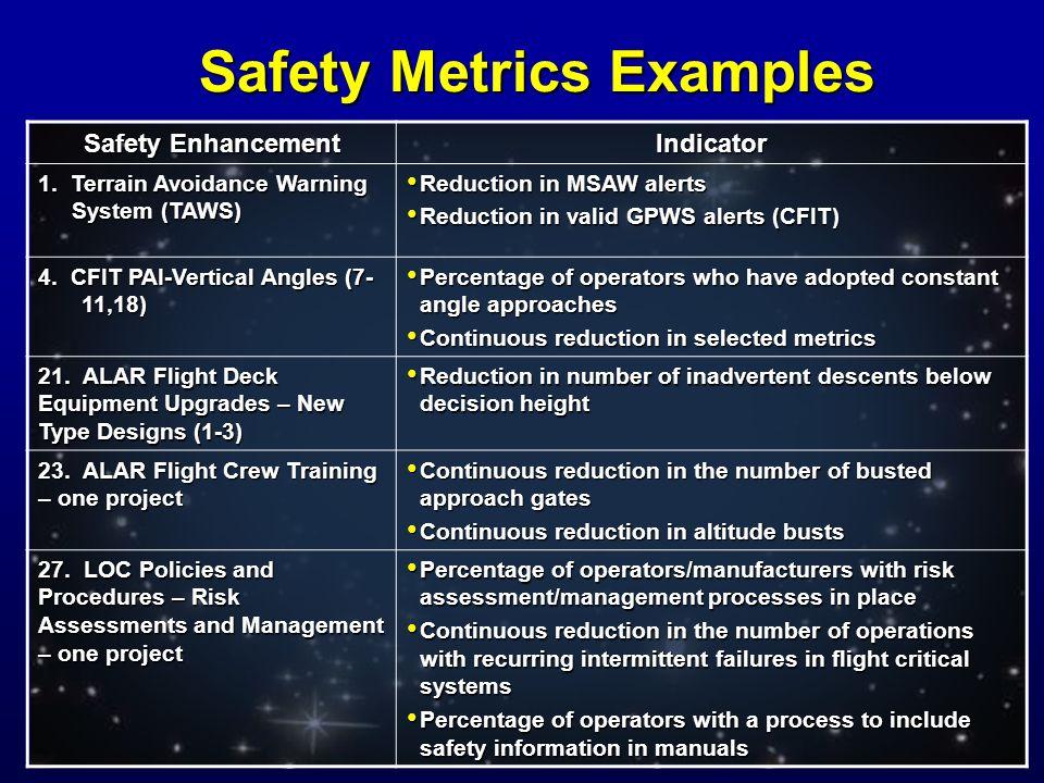 Safety Enhancement Indicator 1.
