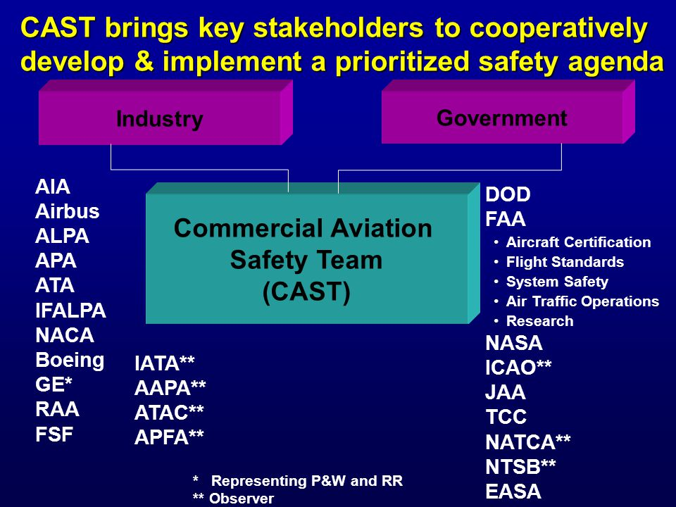 * Representing P&W and RR ** Observer AIA Airbus ALPA APA ATA IFALPA NACA Boeing GE* RAA FSF CAST brings key stakeholders to cooperatively develop & implement a prioritized safety agenda Industry Commercial Aviation Safety Team (CAST) Government DOD FAA Aircraft Certification Flight Standards System Safety Air Traffic Operations Research NASA ICAO** JAA TCC NATCA** NTSB** EASA IATA** AAPA** ATAC** APFA**