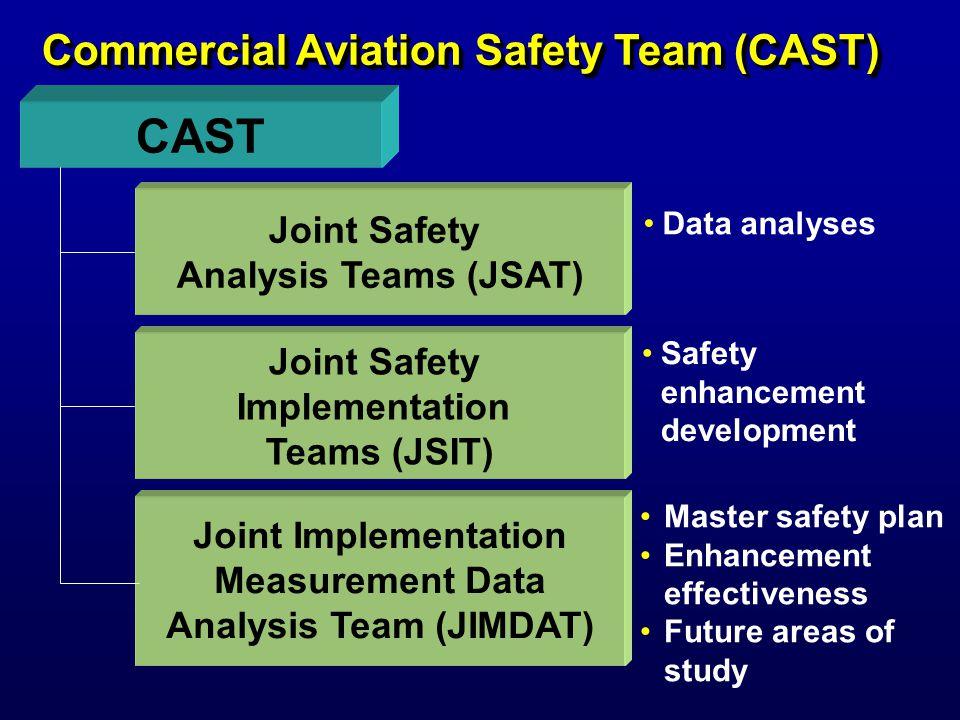 CAST Implementation Status