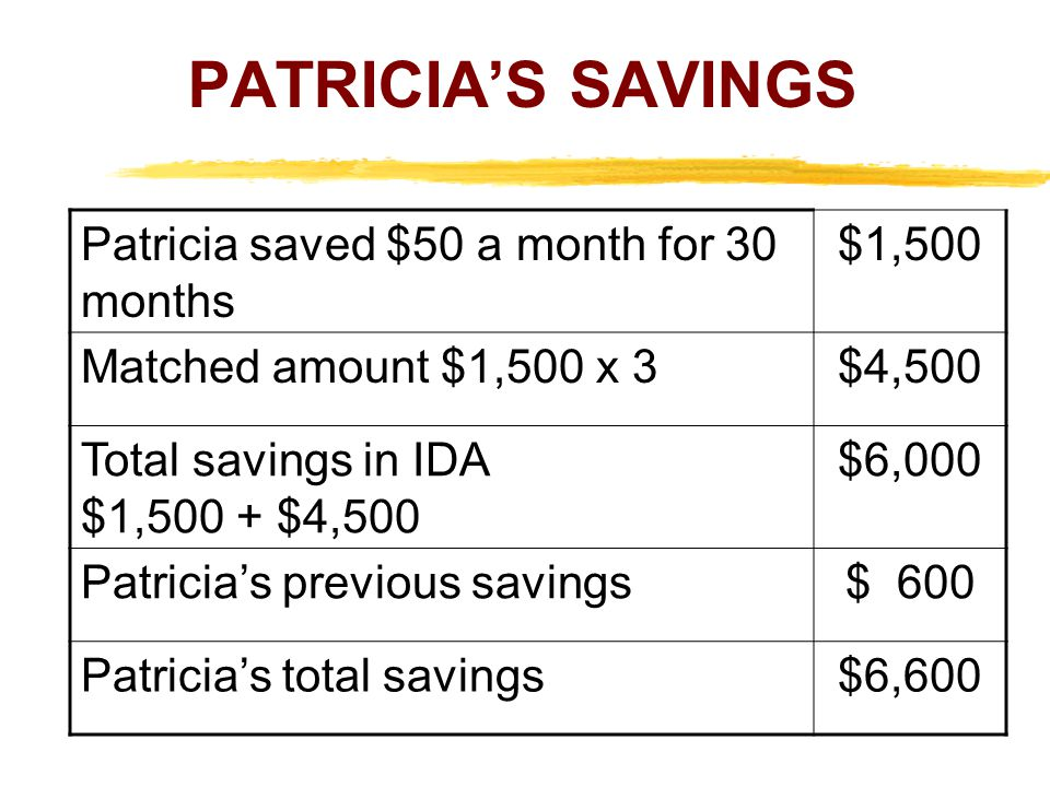 PATRICIA'S SAVINGS Patricia saved $50 a month for 30 months $1,500 Matched amount $1,500 x 3$4,500 Total savings in IDA $1,500 + $4,500 $6,000 Patricia's previous savings$ 600 Patricia's total savings$6,600