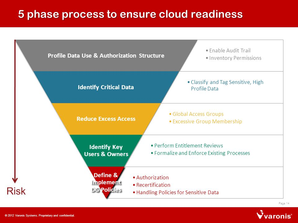 5 phase process to ensure cloud readiness Enable Audit Trail Inventory Permissions Profile Data Use & Authorization Structure Classify and Tag Sensitive, High Profile Data Identify Critical Data Global Access Groups Excessive Group Membership Reduce Excess Access Perform Entitlement Reviews Formalize and Enforce Existing Processes Identify Key Users & Owners Authorization Recertification Handling Policies for Sensitive Data Define & Implement DG Policies © 2012 Varonis Systems.