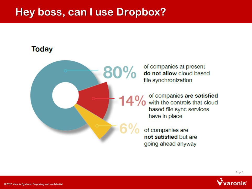 Why not? Risk Control Complexity Page 4 © 2012 Varonis Systems. Proprietary and confidential.