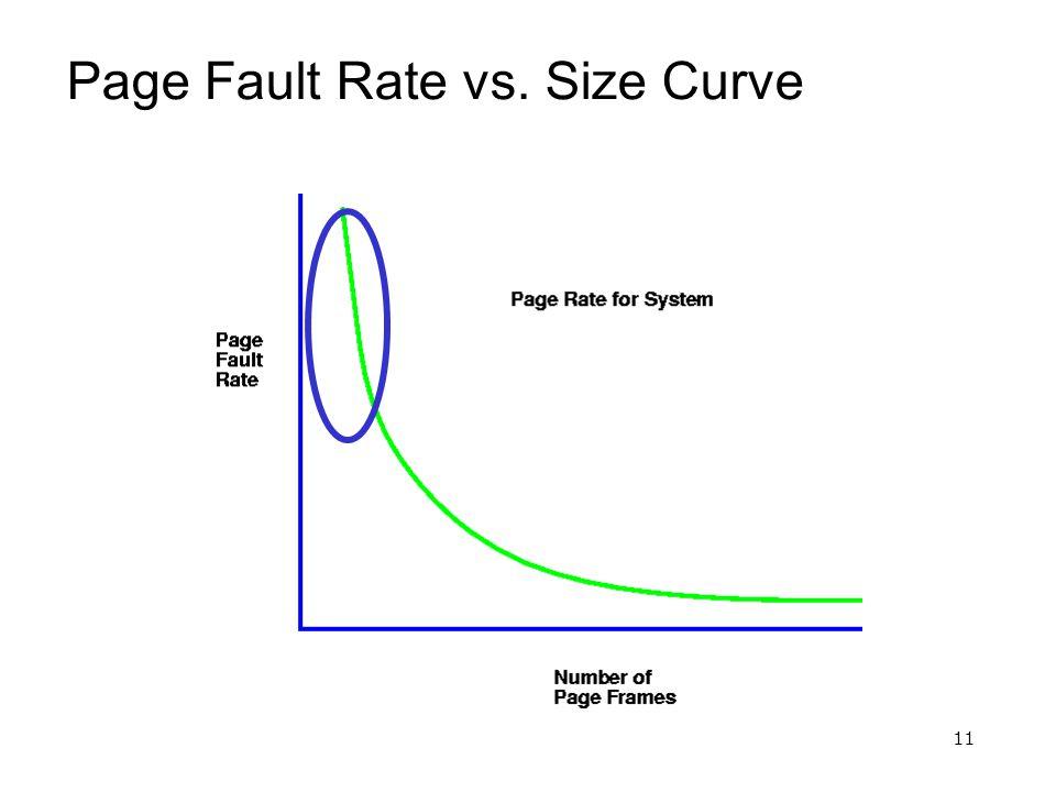 11 Page Fault Rate vs. Size Curve