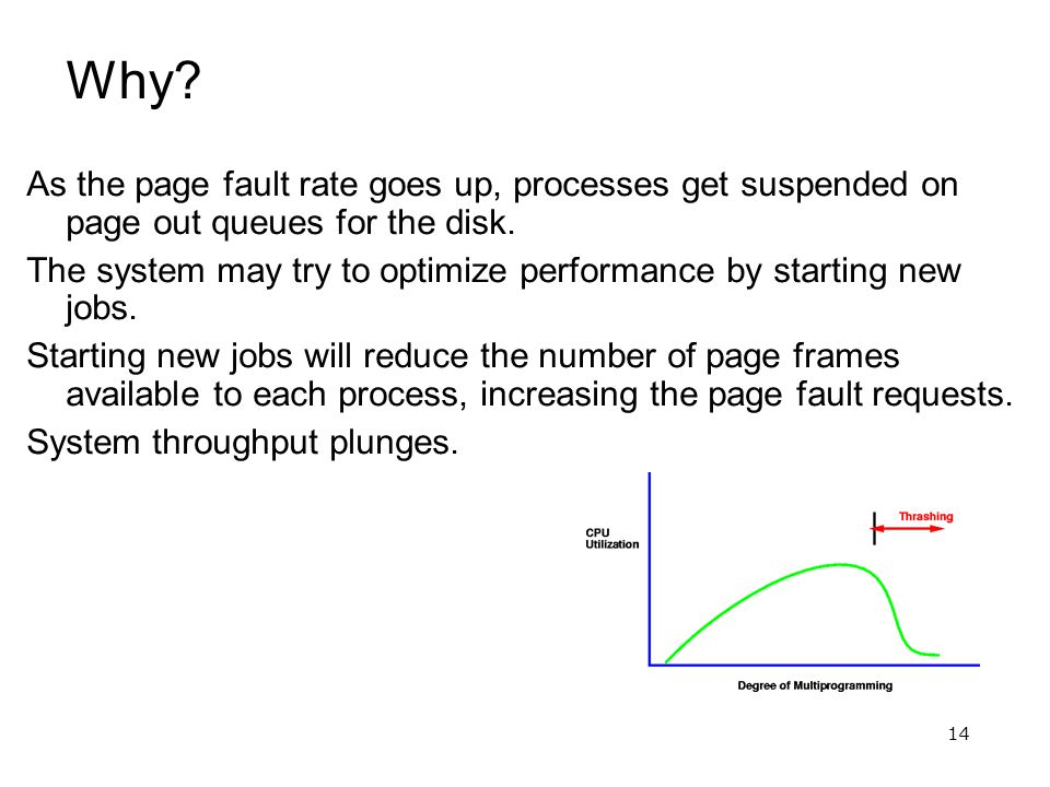 14 Why. As the page fault rate goes up, processes get suspended on page out queues for the disk.