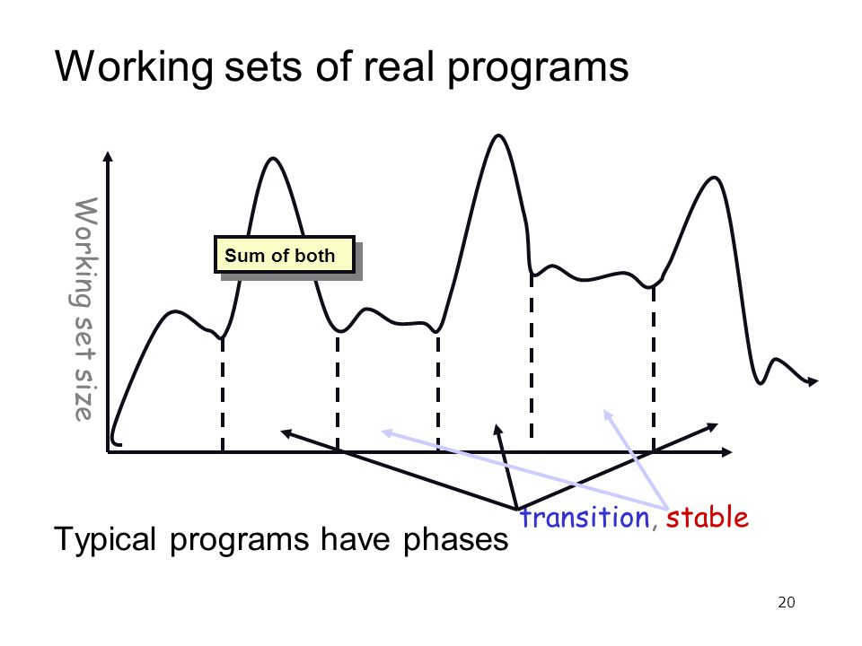 20 Working sets of real programs Typical programs have phases Working set size transition, stable Sum of both